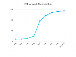 BC Emergency Medicine Network Publication